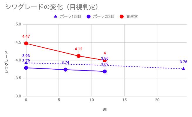 しわグレード比較グラフ