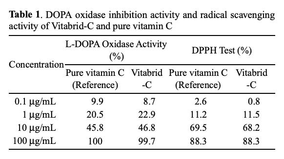 ビタブリッドCの抗酸化力
