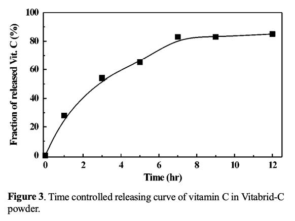 ビタブリッドCの徐放性