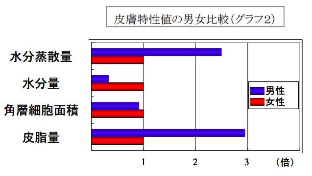 男性肌の特徴を示したグラフ(ポーラの研究)