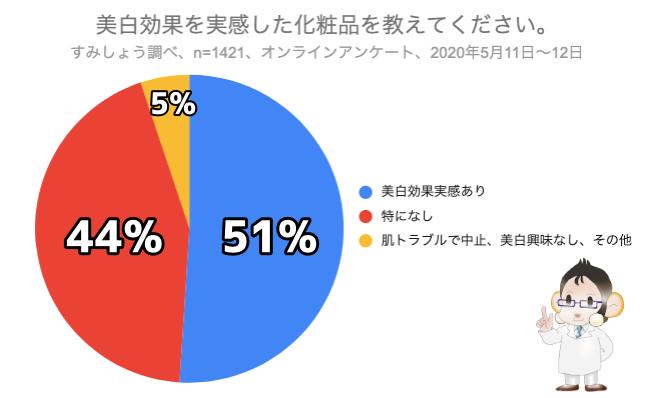 美白コスメアンケート結果を表した円グラフ